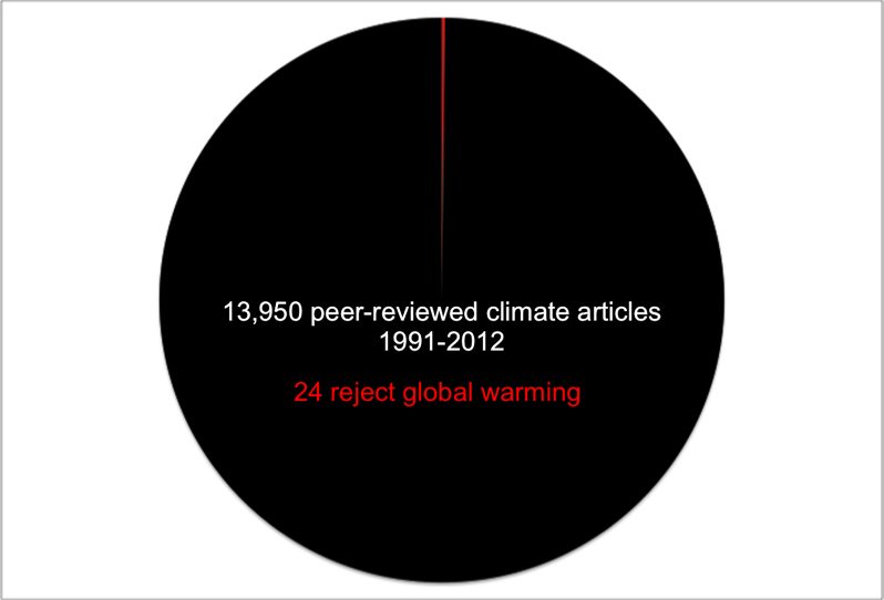 Powell Science Pie Chart Rationally Thinking Out Loud