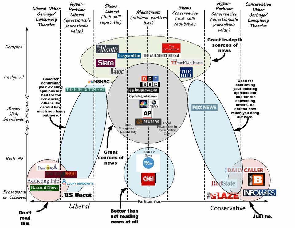 fake-vs-real-news-chart